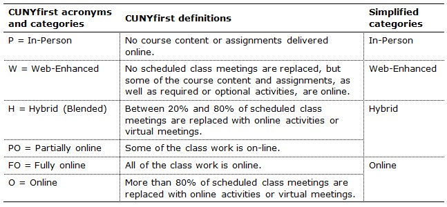 Acronyms and Definitions of Mode of Instruction in CUNYfirst